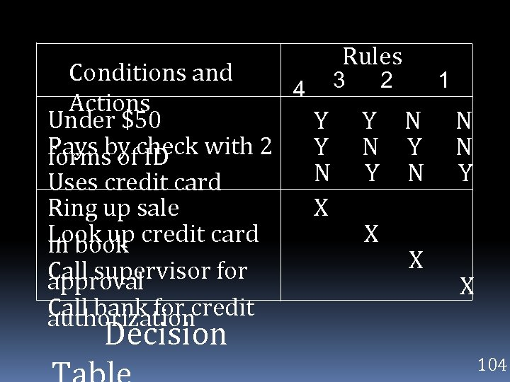 Rules Conditions and 3 2 1 4 Actions Under $50 Y Y N N