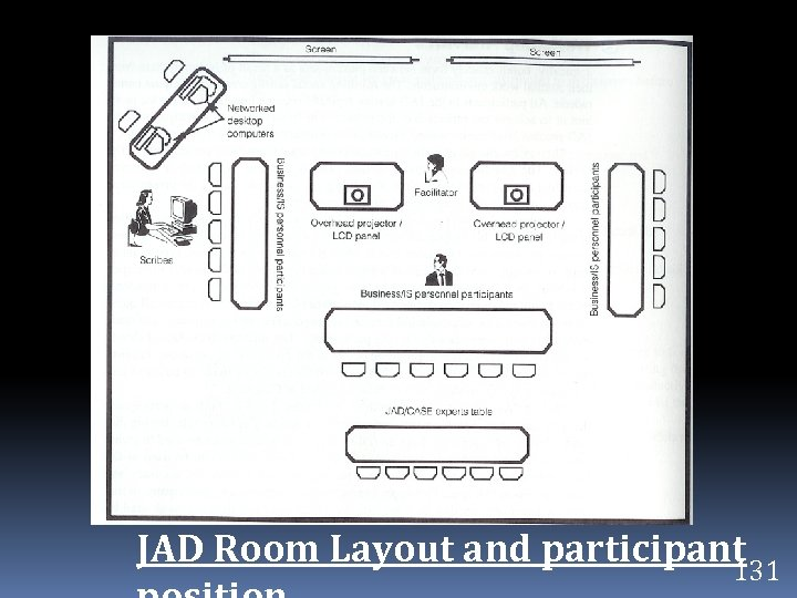 JAD Room Layout and participant 131