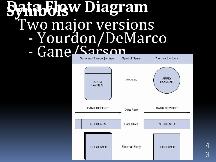 Data Flow Diagram Symbols Two major versions - Yourdon/De. Marco - Gane/Sarson 4 3