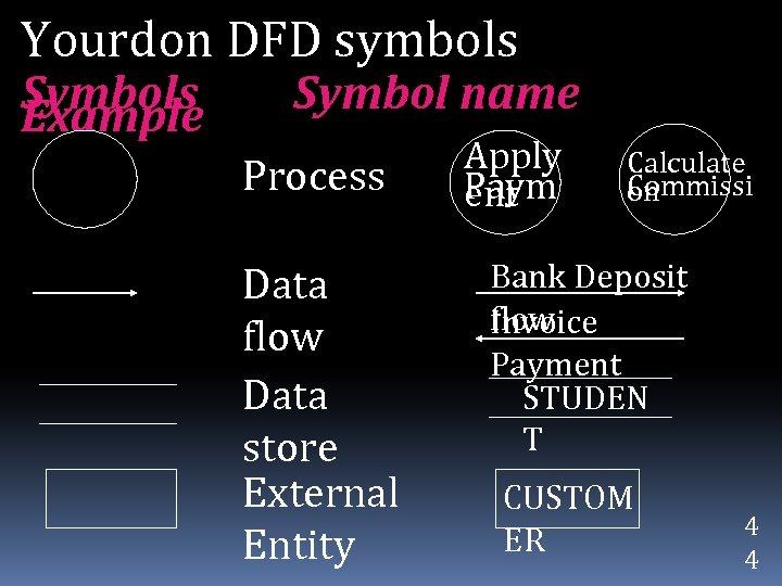 Yourdon DFD symbols Symbols Example Symbol name Process Data flow Data store External Entity