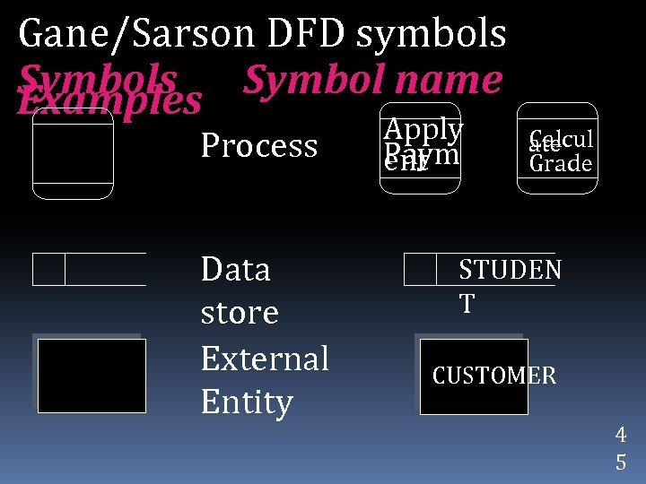 Gane/Sarson DFD symbols Symbol name Examples Process Data store External Entity Apply Paym ent