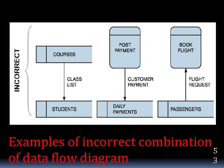 Examples of incorrect combination 5 of data flow diagram 3