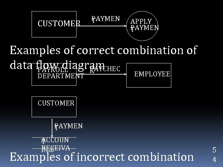 CUSTOMER PAYMEN T APPLY PAYMEN T Examples of correct combination of data flow diagram