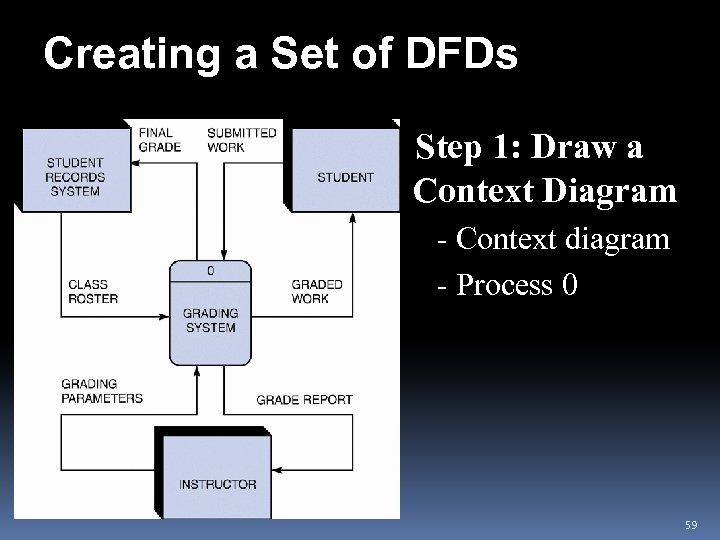 Creating a Set of DFDs v. Step 1: Draw a Context Diagram - Context