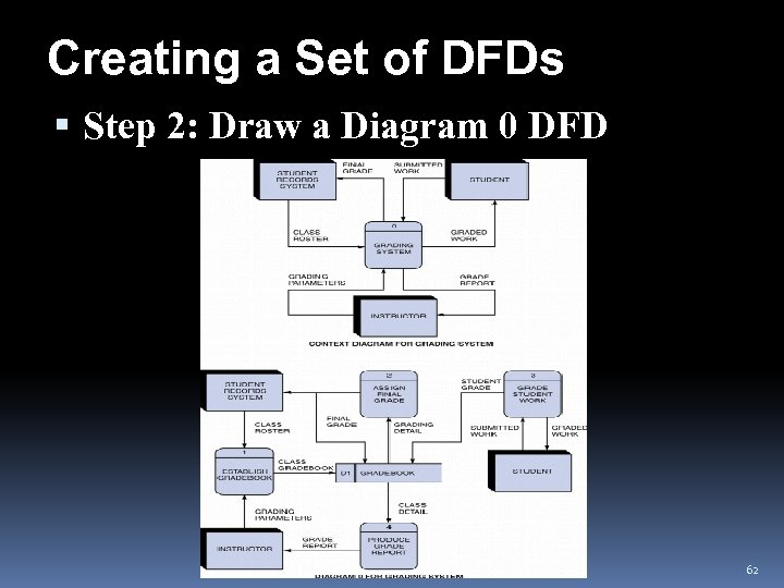 Creating a Set of DFDs Step 2: Draw a Diagram 0 DFD 62