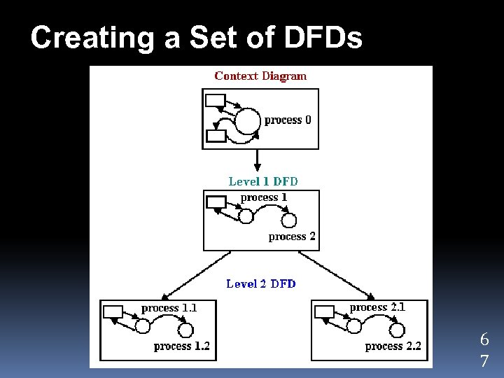 Creating a Set of DFDs 6 7