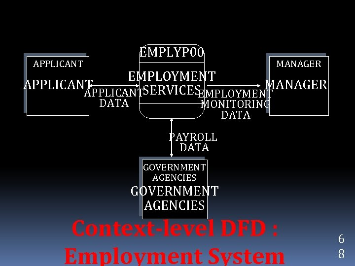 EMPLYP 00 APPLICANT MANAGER EMPLOYMENT APPLICANT MANAGER APPLICANTSERVICES EMPLOYMENT DATA MONITORING DATA PAYROLL DATA