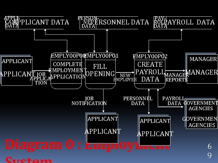 APPLICANT DATA PERSONPAYNEL ROLL PERSONNEL DATA PAYROLL DATA EMPLY 00 P 00 EMPLY 00