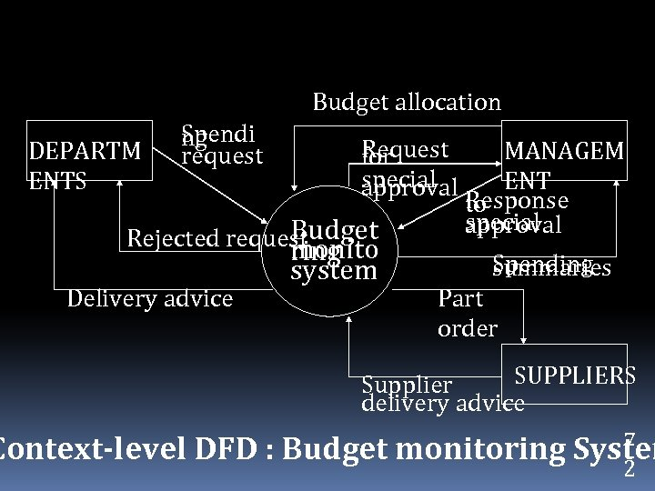 Budget allocation DEPARTM ENTS Spendi ng request Request for special approval Budget Rejected request