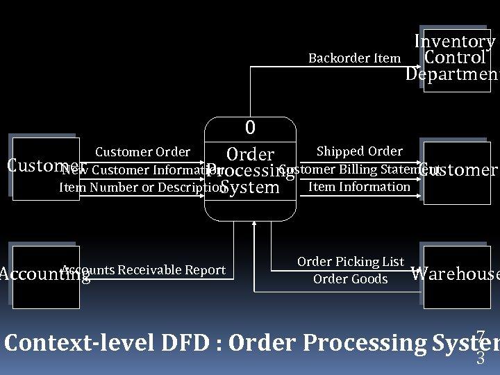Inventory Backorder Item Control Department 0 Shipped Order Customer Billing Statement New Customer Information