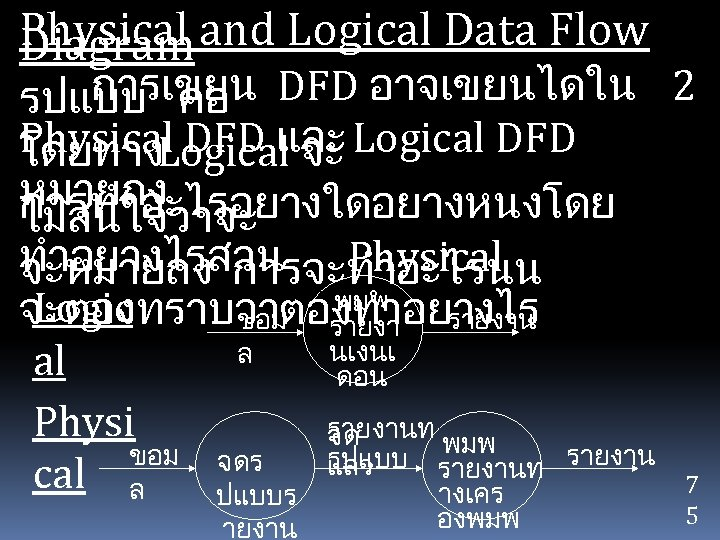 Physical and Logical Data Flow Diagram การเขยน DFD อาจเขยนไดใน 2 รปแบบ คอ Physical DFD