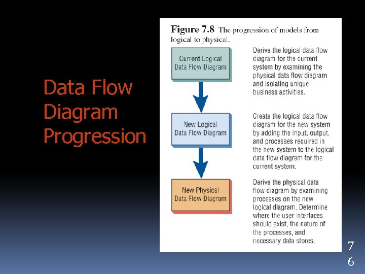 Data Flow Diagram Progression 7 6