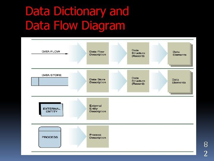 Data Dictionary and Data Flow Diagram 8 2