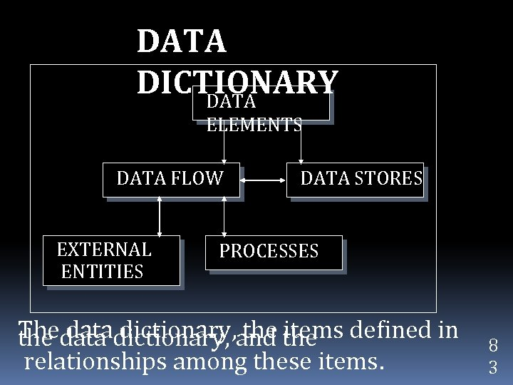 DATA DICTIONARY DATA ELEMENTS DATA FLOW EXTERNAL ENTITIES DATA STORES PROCESSES The data dictionary,
