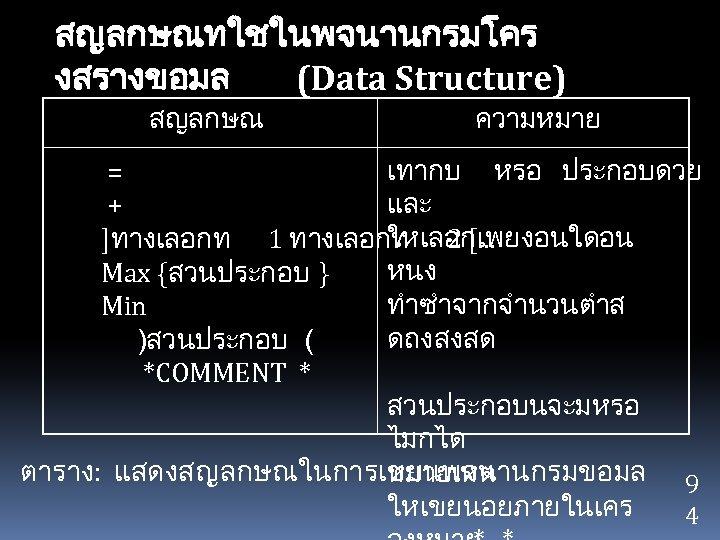 สญลกษณทใชในพจนานกรมโคร งสรางขอมล (Data Structure) สญลกษณ ความหมาย เทากบ หรอ ประกอบดวย = และ + ใหเลอกเพยงอนใดอน ]ทางเลอกท