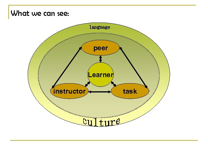 What we can see: peer Learner instructor task