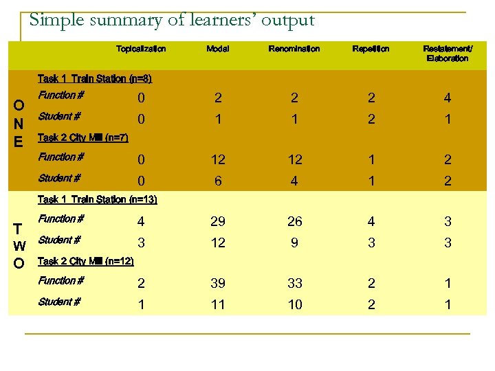 Simple summary of learners' output Topicalization Modal Renomination Repetition Restatement/ Elaboration Task 1 Train