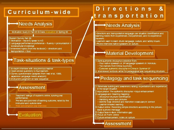 Curriculum-wide Needs Analysis Motivation study in Fall 05 & Class evaluation in Spring 06