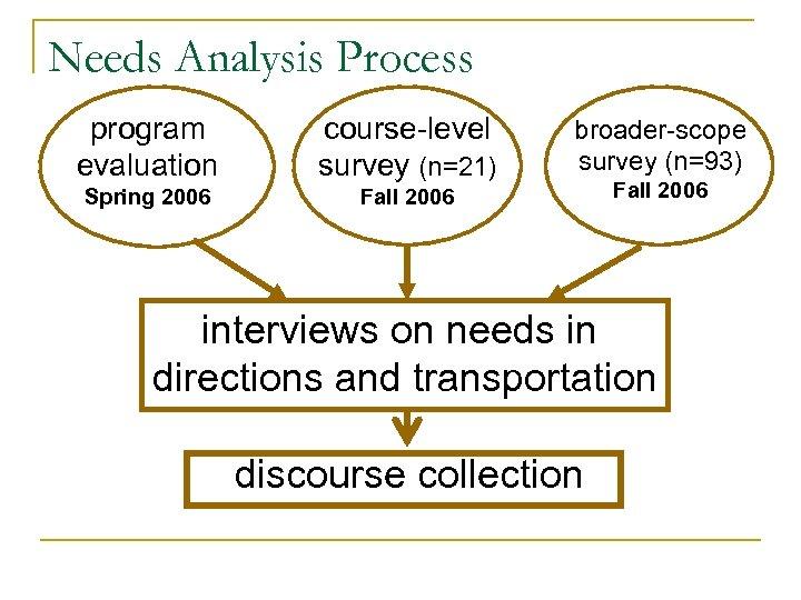 Needs Analysis Process program evaluation course-level survey (n=21) Spring 2006 Fall 2006 broader-scope survey
