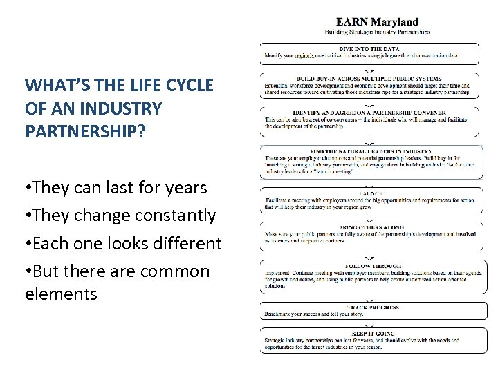 WHAT'S THE LIFE CYCLE OF AN INDUSTRY PARTNERSHIP? • They can last for years