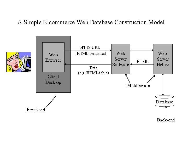 A Simple E-commerce Web Database Construction Model Web Browser Client Desktop HTTP URL HTML