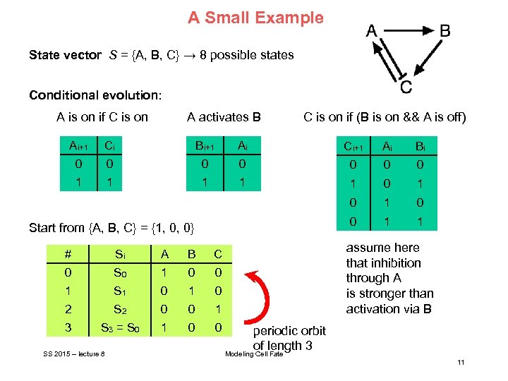 A Small Example State vector S = {A, B, C} → 8 possible states