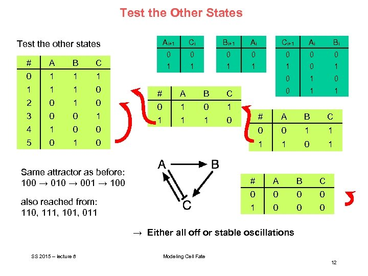 Test the Other States Ai+1 # A B 0 1 1 0 2 0