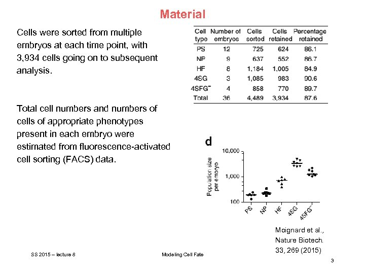 Material Cells were sorted from multiple embryos at each time point, with 3, 934