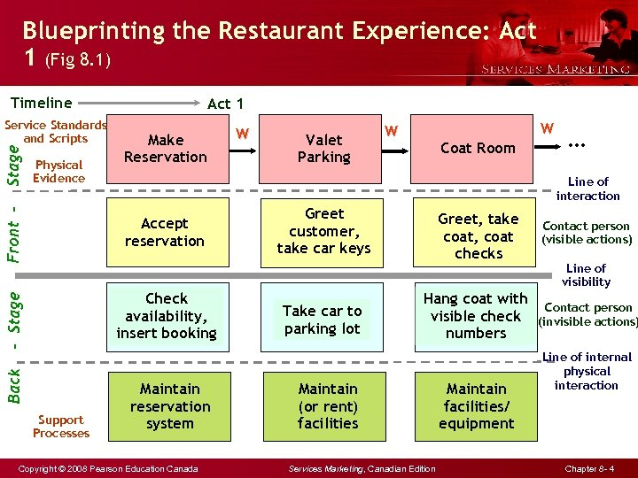 Blueprinting the Restaurant Experience: Act 1 (Fig 8. 1) Timeline Check availability, insert booking
