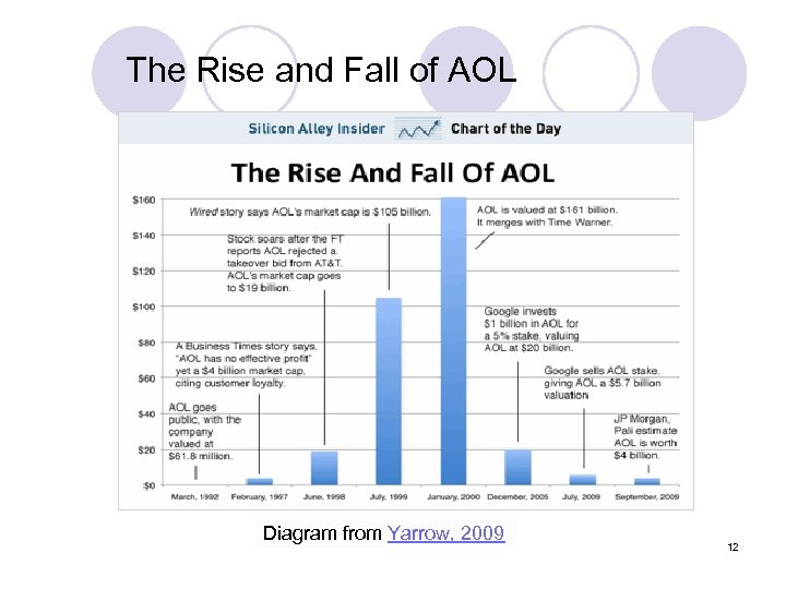 The Rise and Fall of AOL Diagram from Yarrow, 2009 12