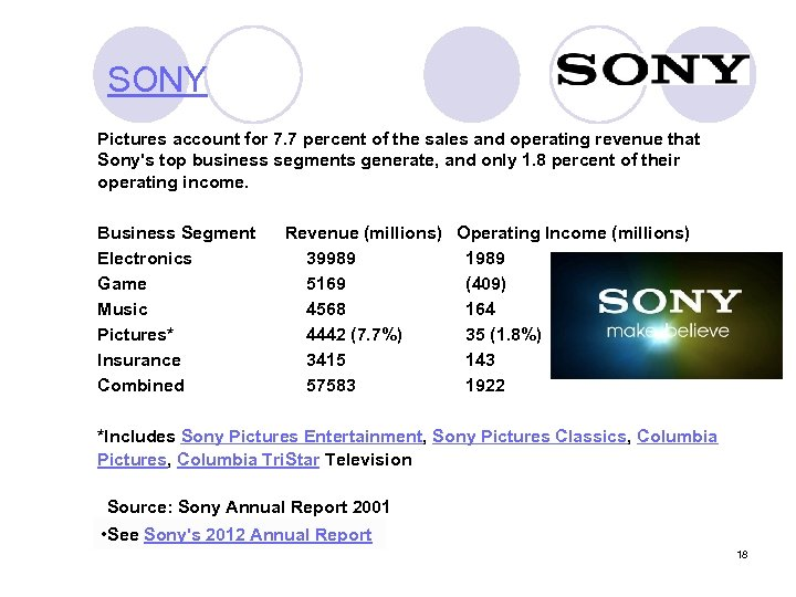 SONY Pictures account for 7. 7 percent of the sales and operating revenue that
