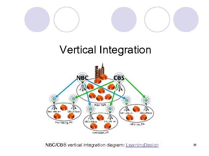 Vertical Integration NBC/CBS vertical integration diagram: Learning. Design 35
