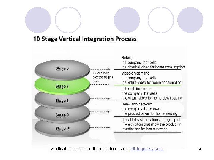 Vertical Integration diagram template: slidegeeks. com 42