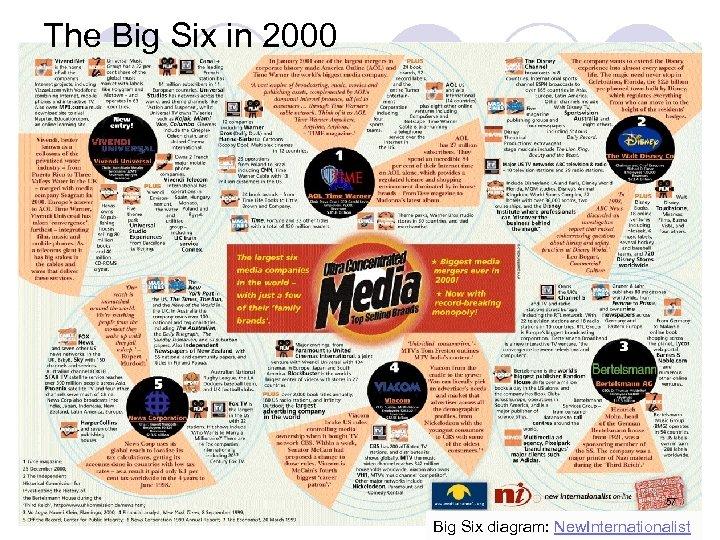 The Big Six in 2000 57 Big Six diagram: New. Internationalist