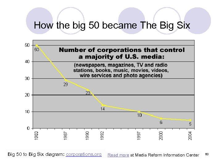 How the big 50 became The Big Six Big 50 to Big Six diagram: