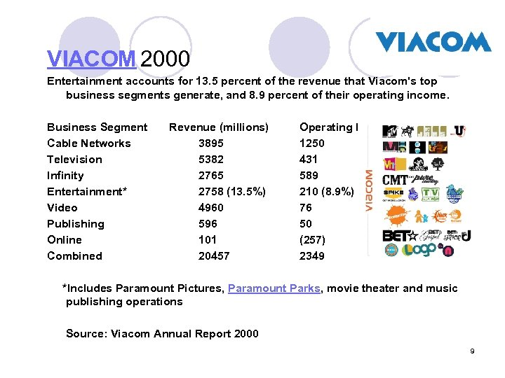 VIACOM 2000 Entertainment accounts for 13. 5 percent of the revenue that Viacom's top