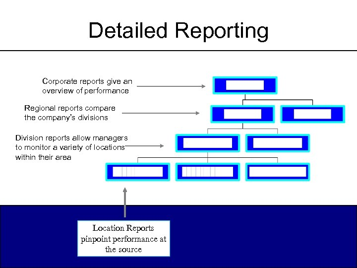 Detailed Reporting Corporate reports give an overview of performance Regional reports compare the company's