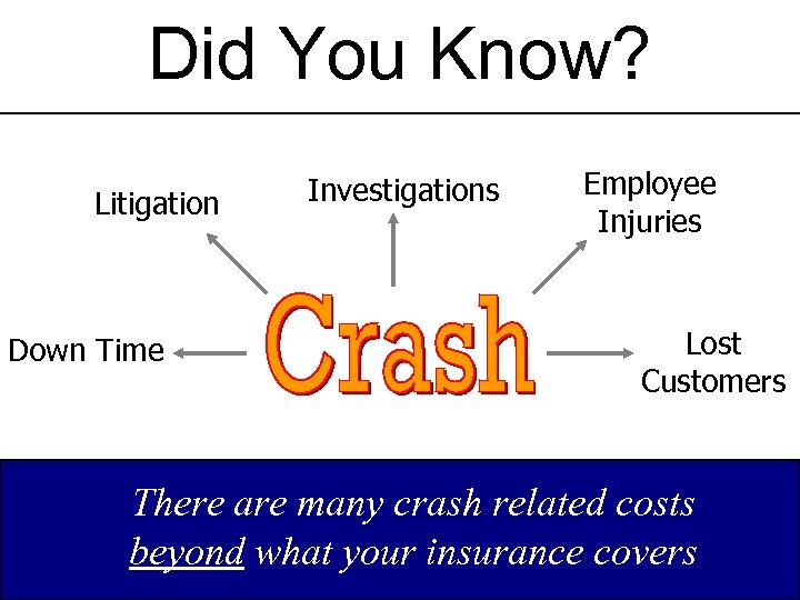 Did You Know? Litigation Down Time Investigations Employee Injuries Lost Customers There are many