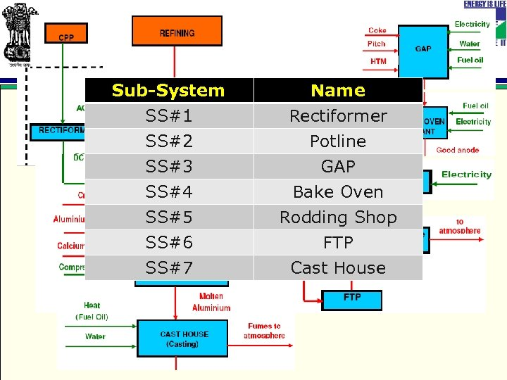 Sub-System SS#1 SS#2 SS#3 Name Rectiformer Potline GAP SS#4 SS#5 SS#6 SS#7 Bake Oven