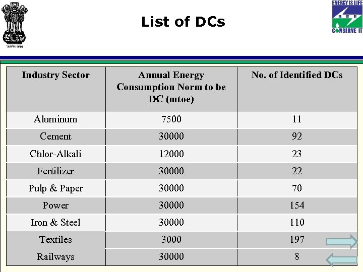 List of DCs Industry Sector Annual Energy Consumption Norm to be DC (mtoe) No.