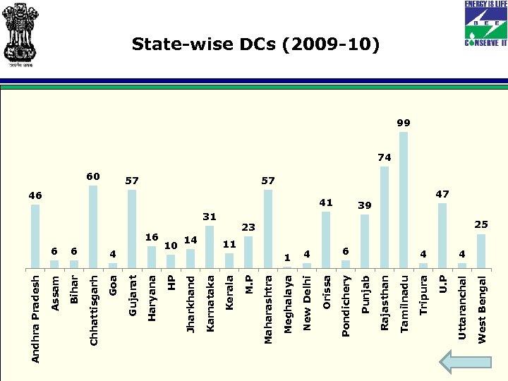 6 Bihar 4 1 23 West Bengal 4 Uttaranchal 39 U. P 6 Tripura