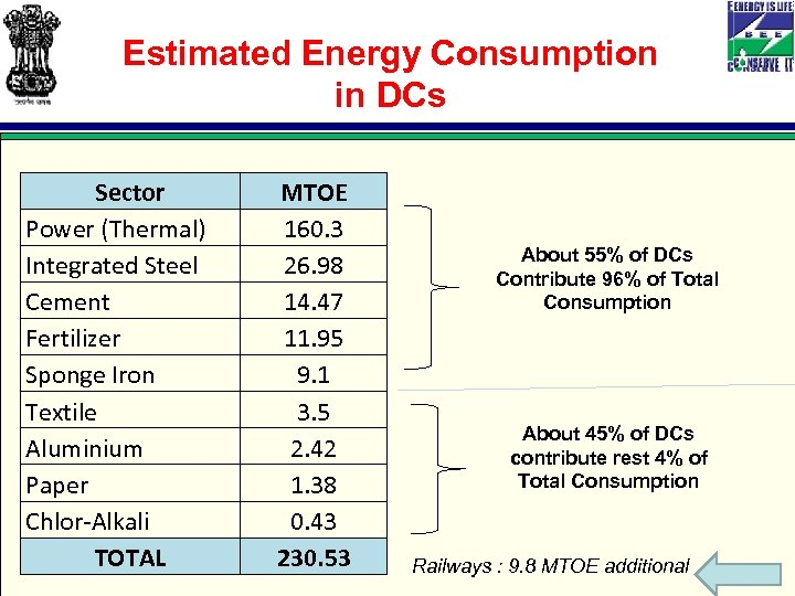 Estimated Energy Consumption in DCs Sector Power (Thermal) Integrated Steel Cement Fertilizer Sponge Iron