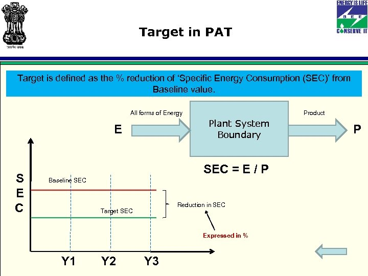 Target in PAT Target is defined as the % reduction of 'Specific Energy Consumption