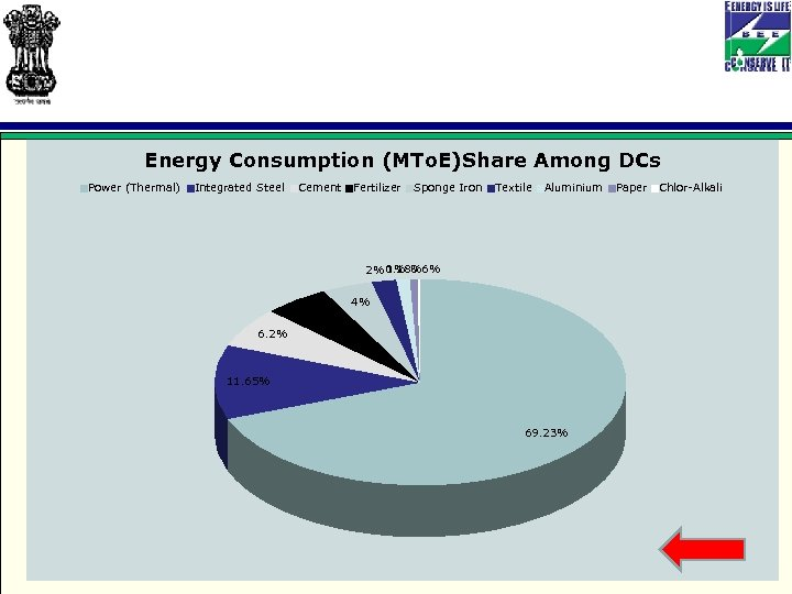 Energy Consumption (MTo. E)Share Among DCs Power (Thermal) Integrated Steel Cement Fertilizer Sponge Iron