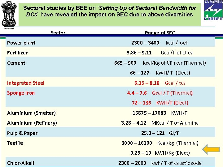 Sectoral studies by BEE on 'Setting Up of Sectoral Bandwidth for DCs' have revealed