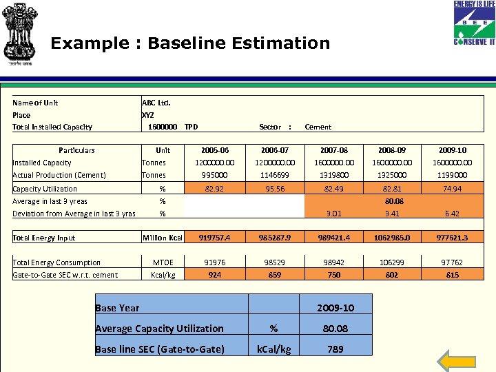 Example : Baseline Estimation Name of Unit Place Total Installed Capacity ABC Ltd. XYZ