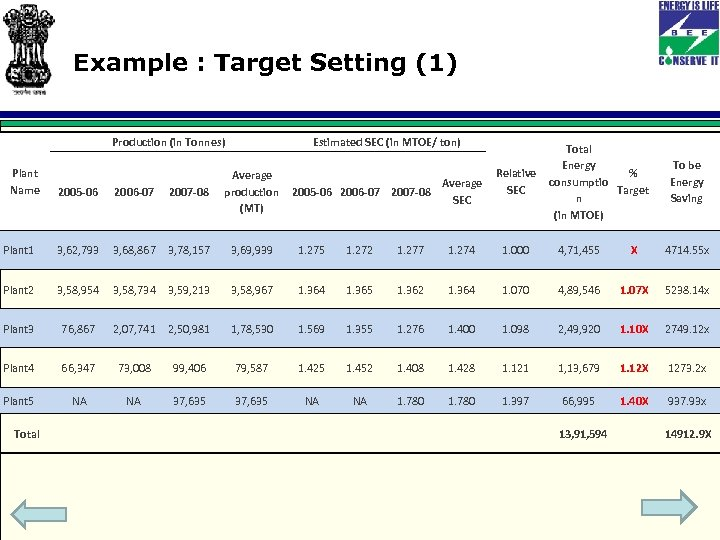 Example : Target Setting (1) Production (in Tonnes) Plant Name 2005 -06 2006 -07