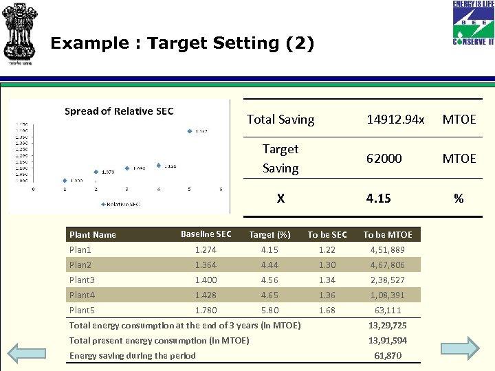 Example : Target Setting (2) Total Saving 14912. 94 x MTOE Target Saving 62000