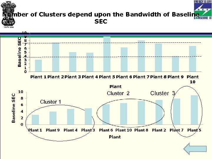 Baseline SEC Number of Clusters depend upon the Bandwidth of Baseline SEC 10 9