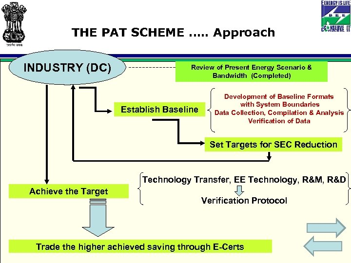 THE PAT SCHEME …. . Approach INDUSTRY (DC) Review of Present Energy Scenario &